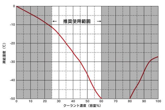 coolant_graph.jpg